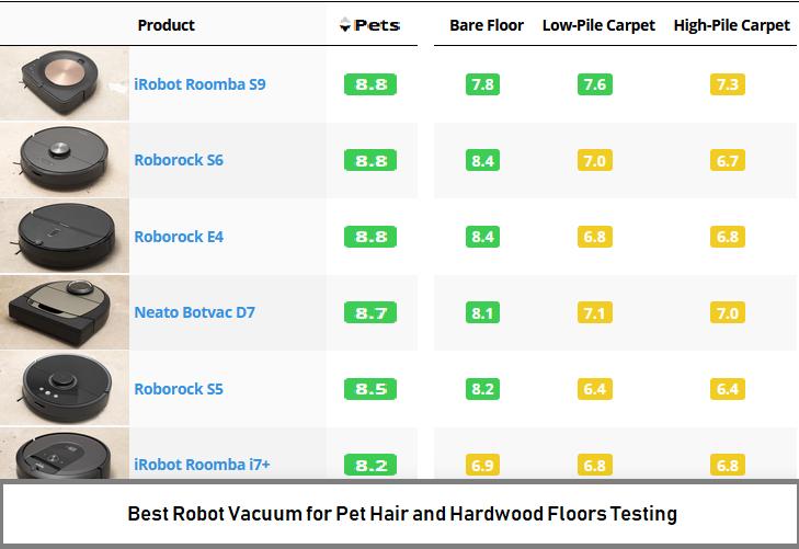 Best Robot Vacuum for Pet Hair and Hardwood Floors