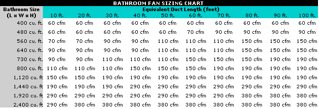 Where should I put my bathroom exhaust fan