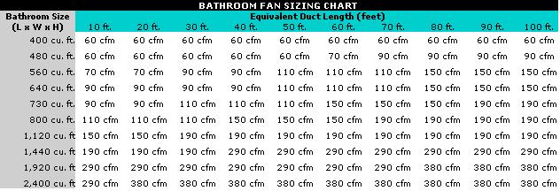 How-big-of-a-bathroom-exhaust-fan