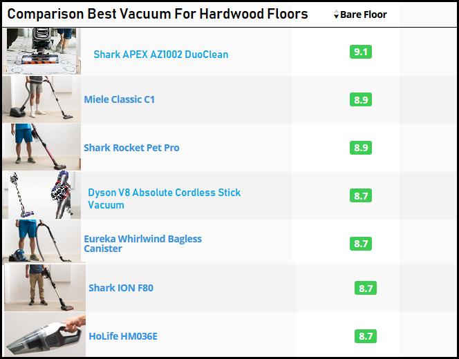 best-vacuum-for-hardwood-floors-comparison
